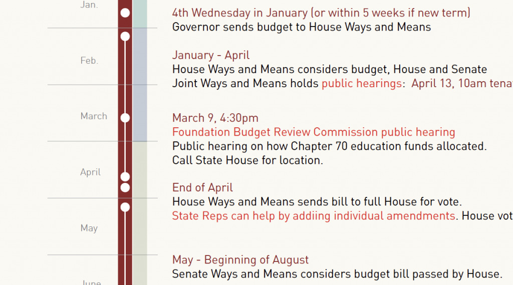 Budget-timeline-screenshot_1200px