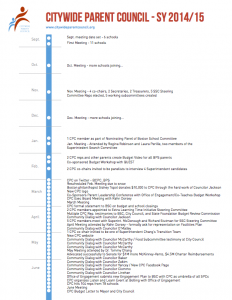 CPC-2015-Timeline